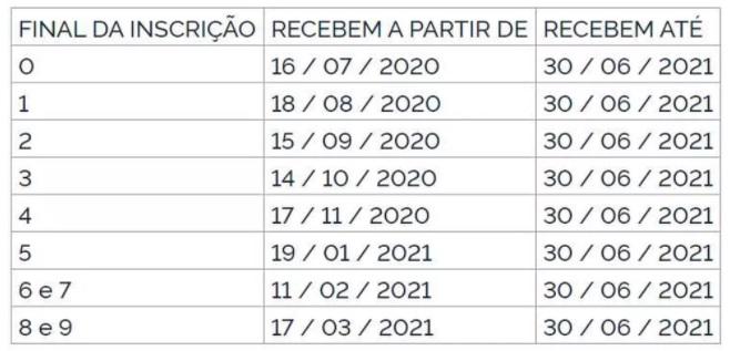 Calendário de abono salarial 2020/2021