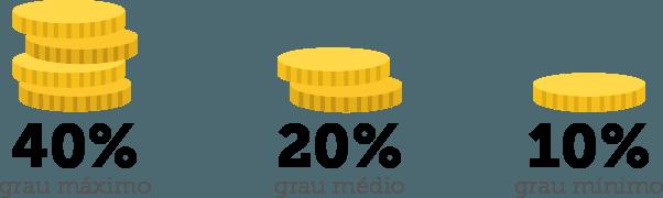 adicional auxílio insalubridade quanto é