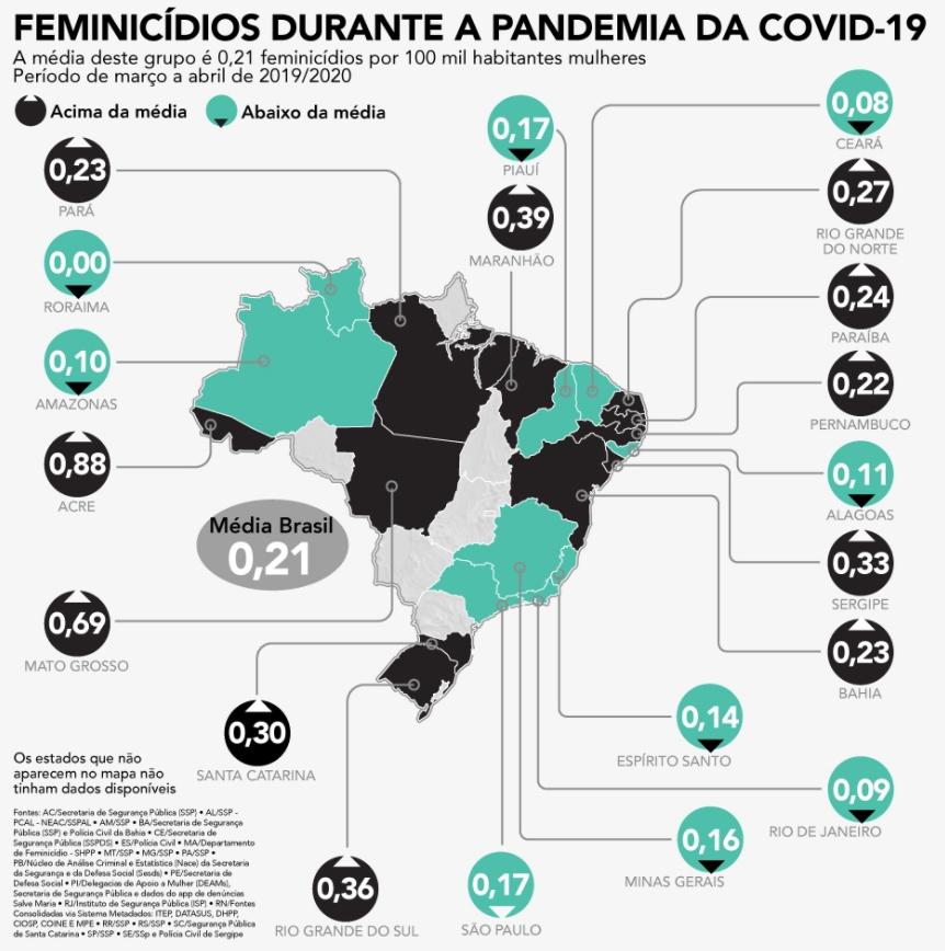 Casos de feminicídio no Brasil