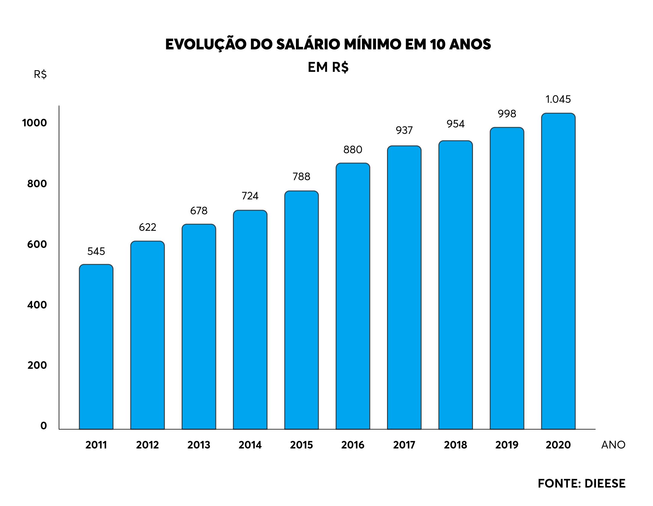 salário mínimo ao longo dos anos
