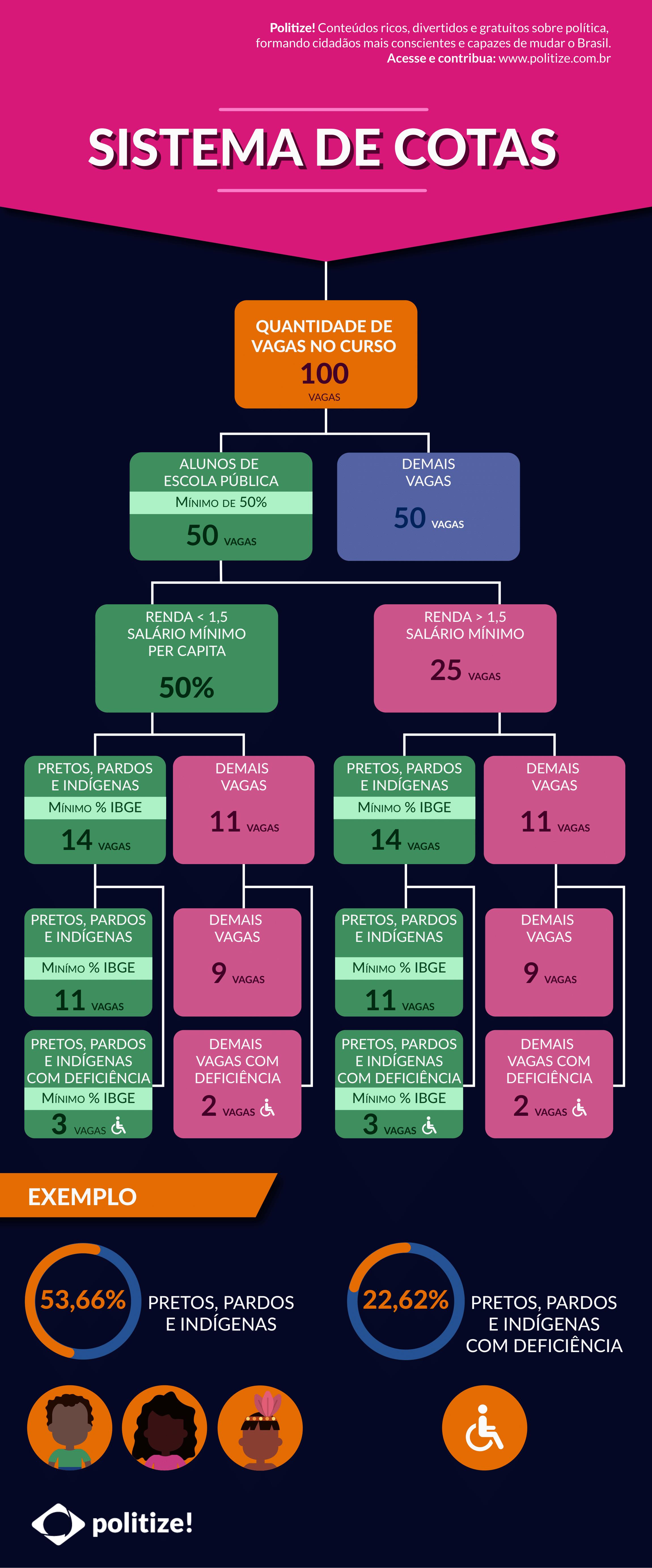sistema de cotas Brasil